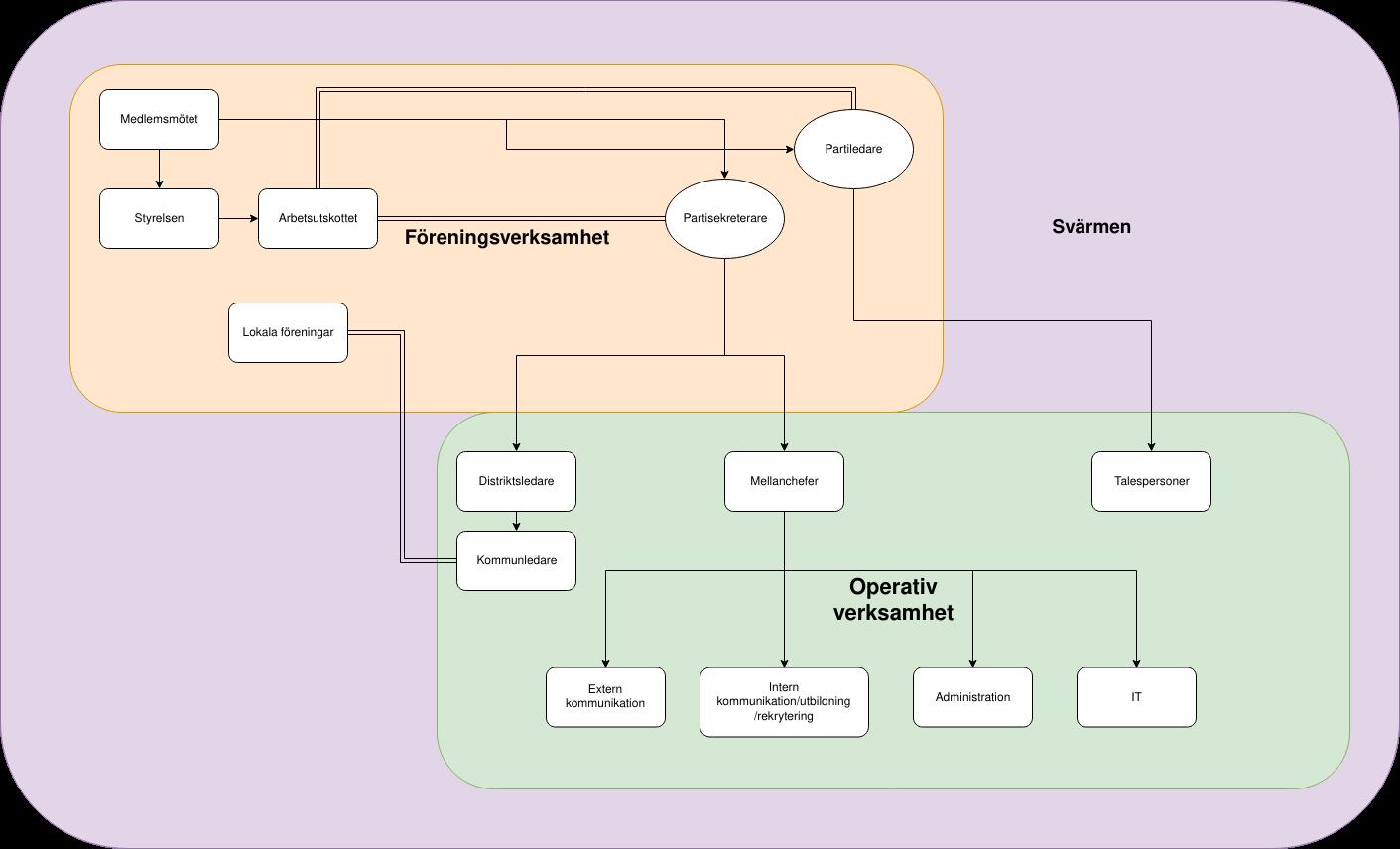 Piratpartiets organisationsstruktur